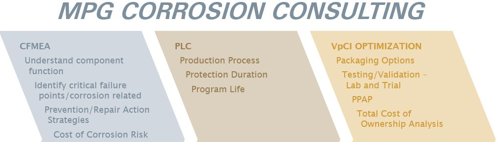Rust prevention and removal consulting